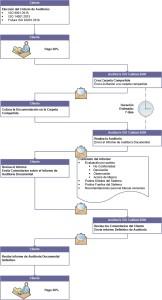 Auditoría, Auditoría Interna, ISO 9001, ISO 14001, ISO 45001